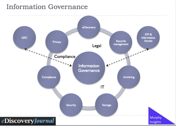 What is Information Governance? | Information Architected
